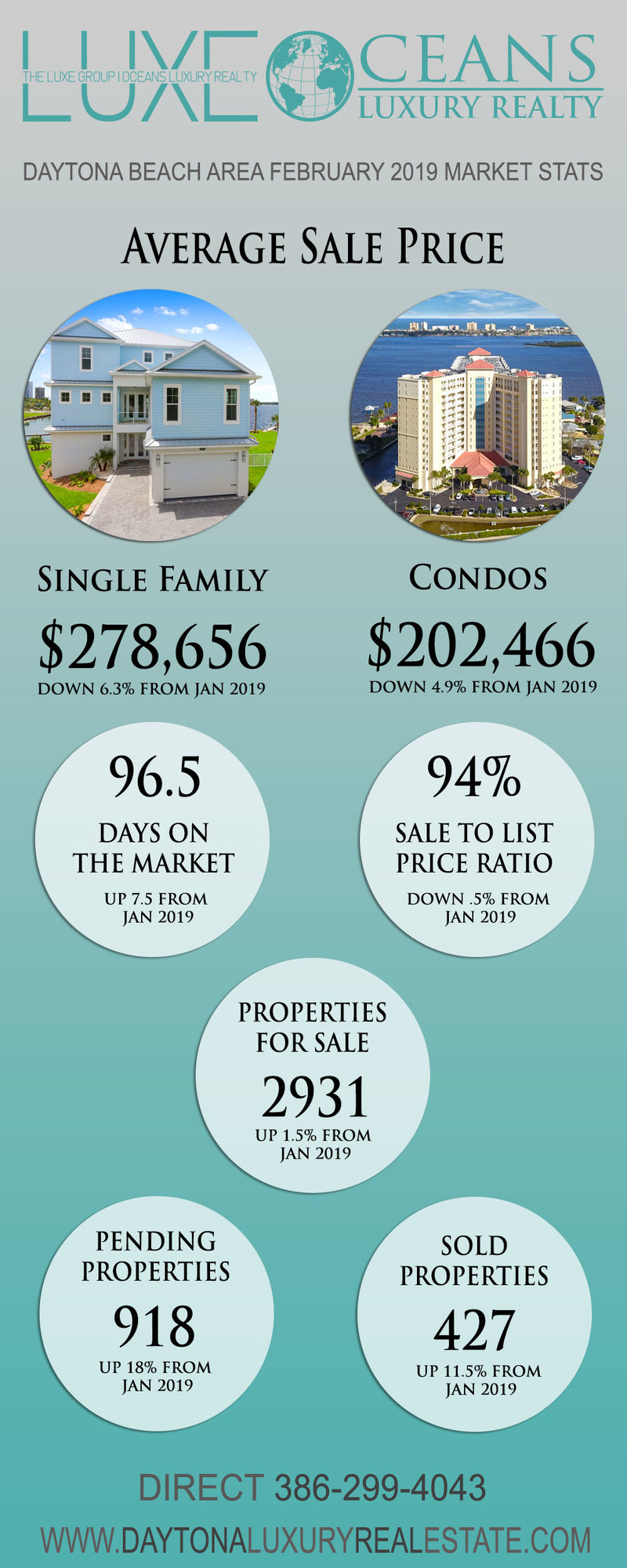 February 2019 Real Estate Market Stats | Daytona Beach